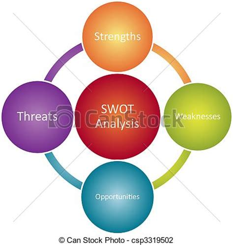 Sample Business Swot Analysis - 5 Documents in PDF