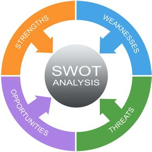 SWOT Analysis Templates and Examples for Word, Excel, PPT