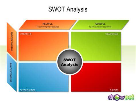 Business plan swot analysis example