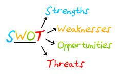 Business plan swot analysis example